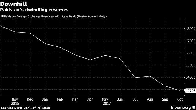 Chart Attribute: Pakistan's Foreign Exchange Reserves with State Bank (Nostro Account Only) / Source: State Bank of Pakistan