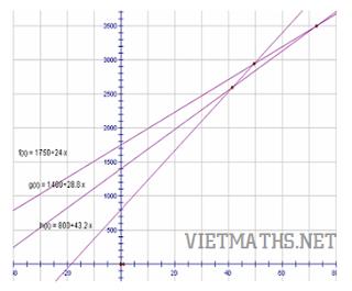 bài toán thực tế dạy học hàm số bậc nhất và đồ thị, bai toan thuc te day hoc ham so va do thi