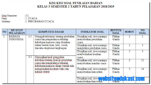 Kisi-Kisi PH / UH Kelas 3 Tema 5 Subtema 2 Revisi 2018