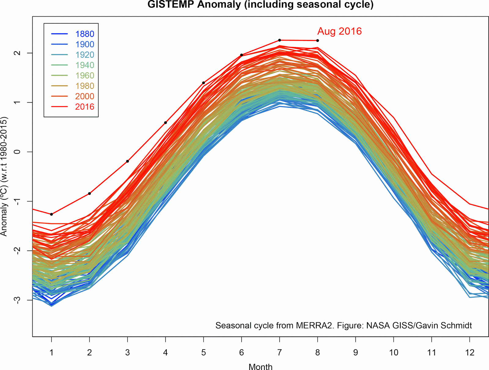 August 2016 was the warmest August in 136 years of modern record-keeping