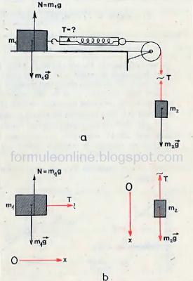 probleme rezolvate fizica clasa 9