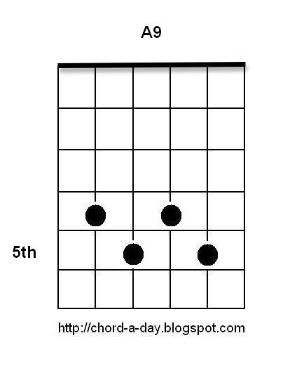 Guitar guitar chords root notes : A New Guitar Chord Every Day: Blues Guitar Chords: A9