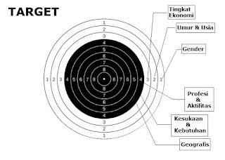 Bisnis, Target, Target Omset, Target Bisnis, Target Pendapatan, Penentuan Target, Menentukan Target