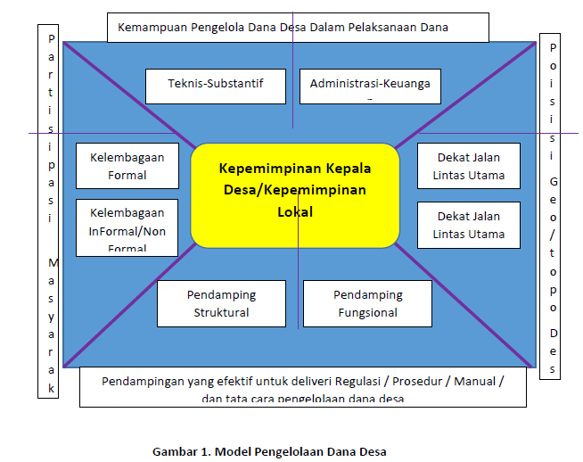 Model Pengelolaan Dana Desa