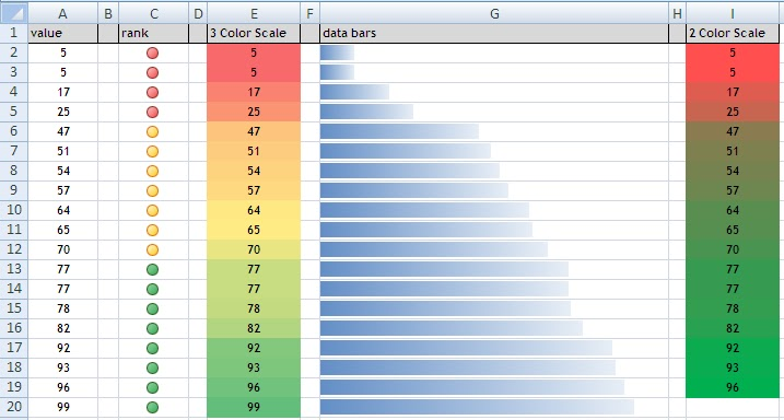 Excel Professor: Conditional Formatting for Dashboards