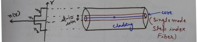 Single mode step index optical fiber, Structure and plot of Single mode step index optical fiber