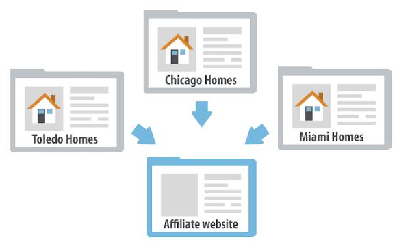 ini adalah skema website duplikat konten untuk bisnis afiliasi