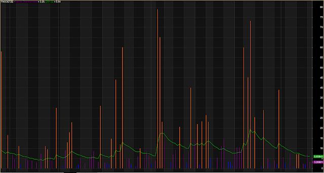 Increasing Decreasing Volume Meter