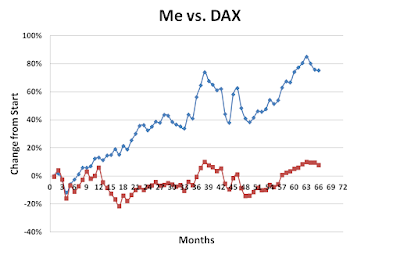 Me versus DAX August 2017