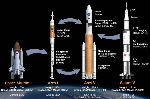 Space Rocks!: NASA Goes Back to Rockets