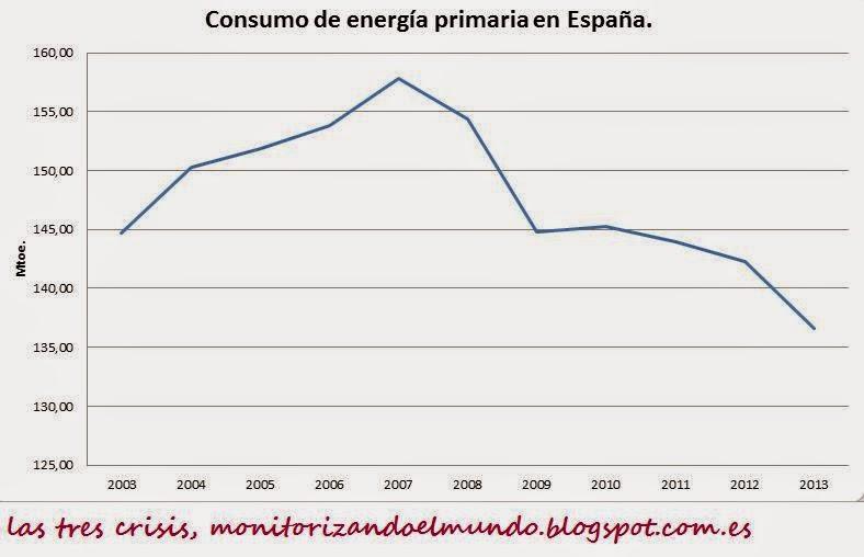 Consumo de energía primaria en España