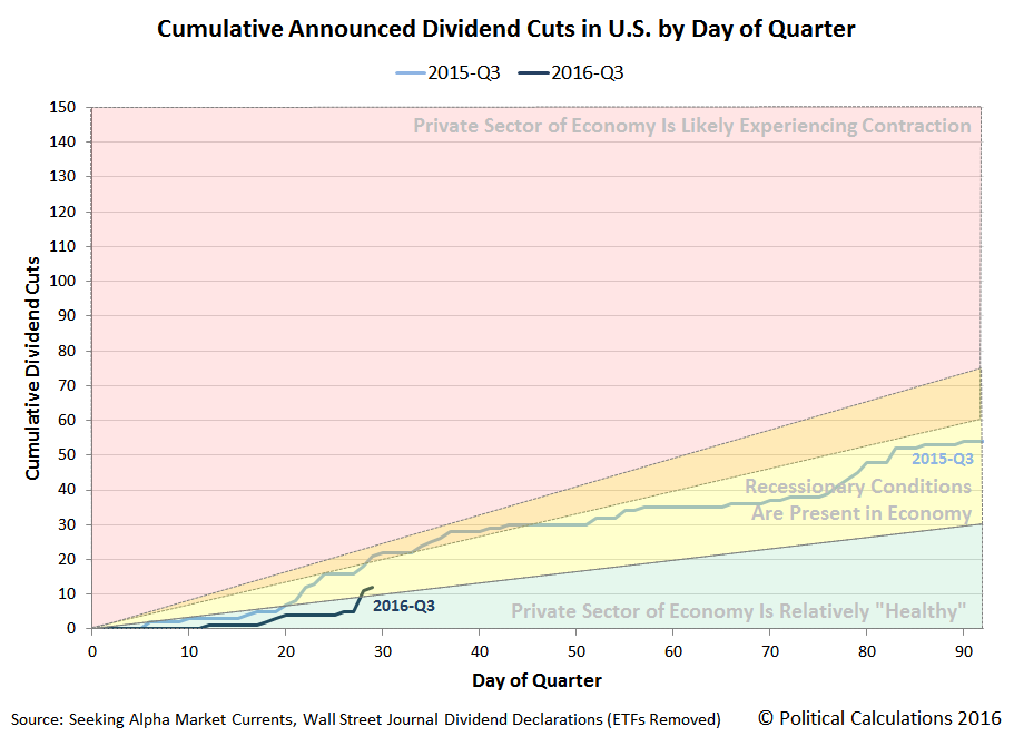 Cumulative Announced Dividend Cuts in U.S. by Day of Quarter, 2015Q3 vs 2016Q3, Snapshot 2016-07-29