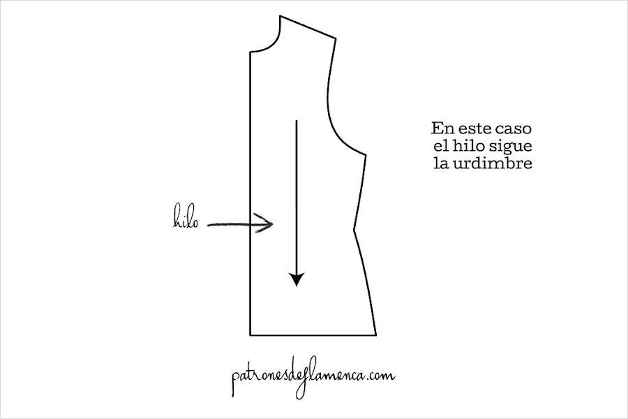 Representación del hilo en un patrón