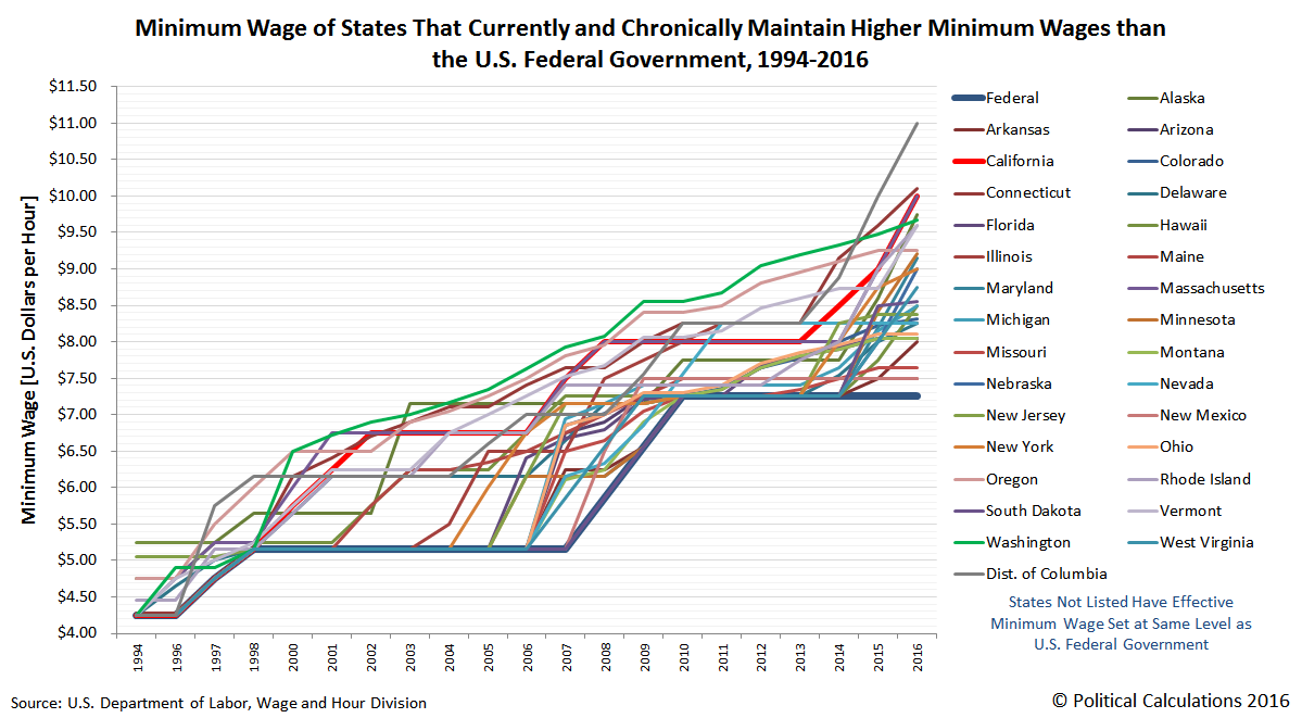 Minimum Wage of States That Currently and Chronically Maintain Higher Minimum Wage than the U.S. Federal Government, 1994-2016