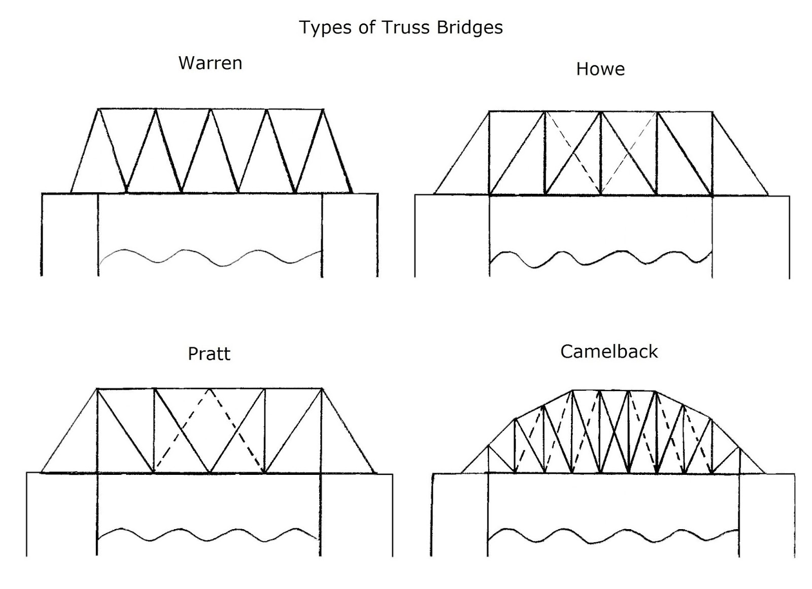 truss bridge designs download