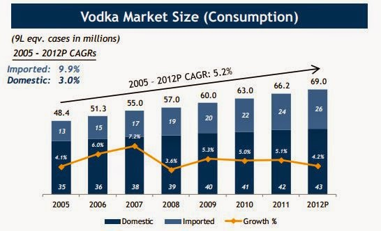 vodka market 2018