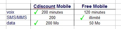 Comparatif quantitatif CDiscount Free