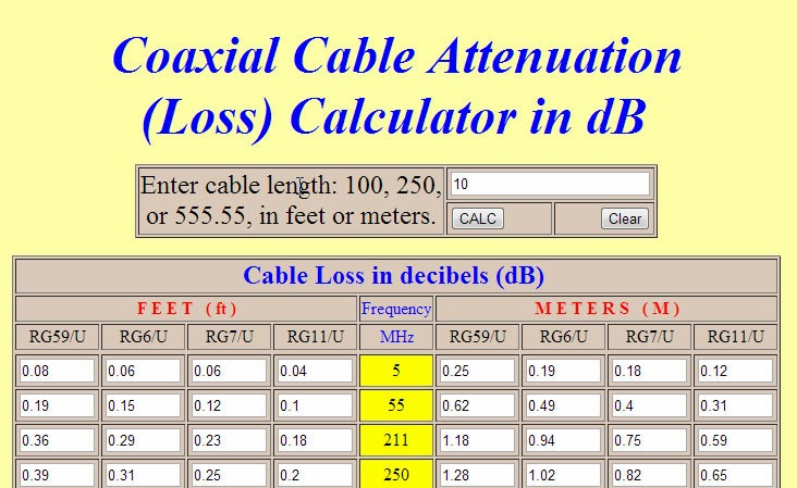 Coax Cable Loss Radio for Everyone