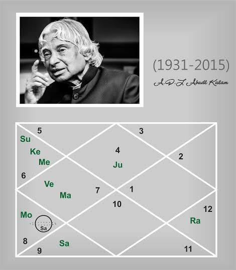 Dr  A P J  Abdul Kalam - An Astrological Study Jyotish All