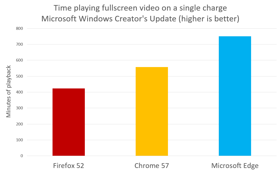 Edge-Chrome-Firefox-video-batteria