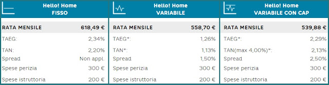 preventivo mutuo hello home di hello bank