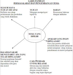 Makalah Pembelajaran Matematika Kelas 8 Makalah Strategi Pembelajaran Academiaedu Pembelajaran Tematik Fungsi Tema Dalam Pembelajaran Tematik