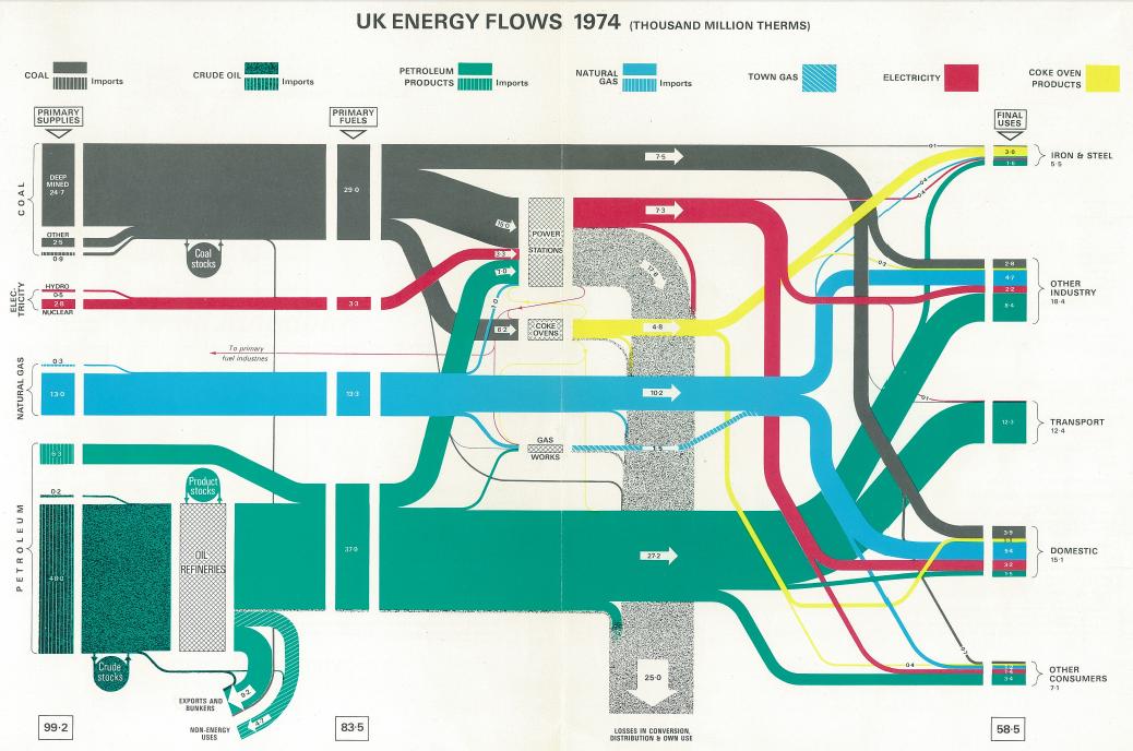 UK Data Explorer Blog: Sankey Diagrams