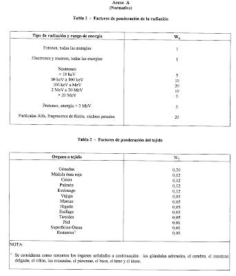 COVENIN 2259 y las Radiaciones Ionizantes 6