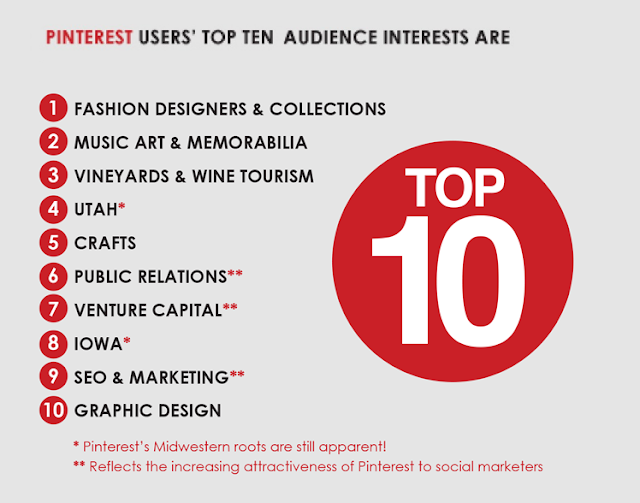 Pinterest Bible to Exclusive Market Strategy
