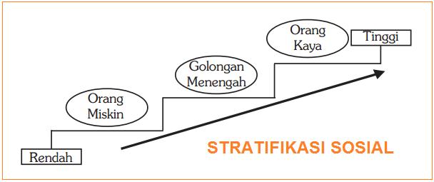 Pengertian stratifikasi sosial secara umum dan menurut para ahli