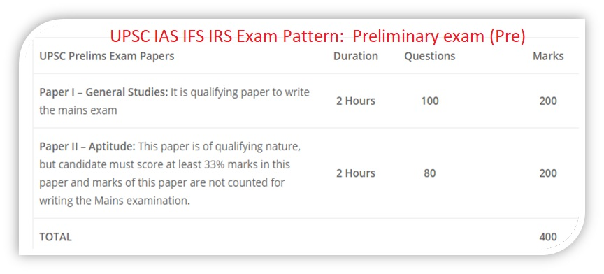 About UPSC Exam IAS IFS IPS IRS IES Eligibility Syllabus