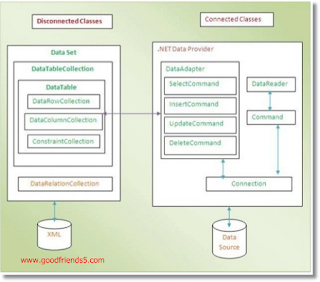 Connected and Disconnected Data Access Architecture