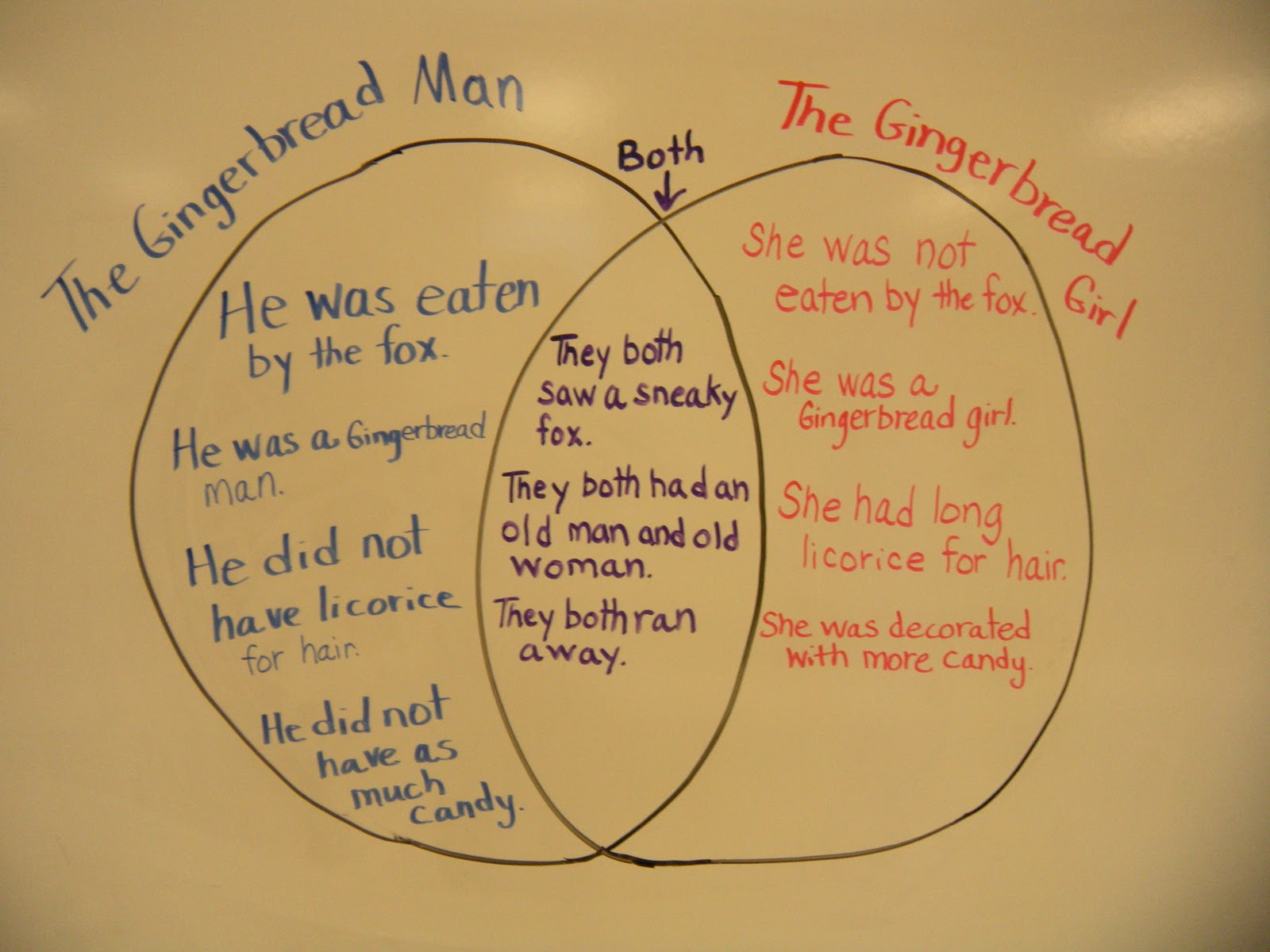 gingerbread man venn diagram