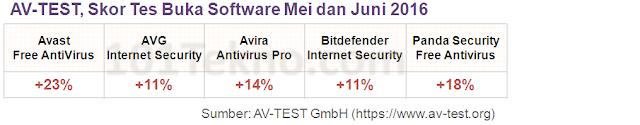 antivirus bitdefender performa