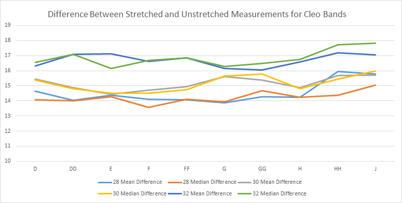 Line chart showing the differene between Cleo's stretched and unstretched band lengths in D-J cups in 28, 30 and 32 bands