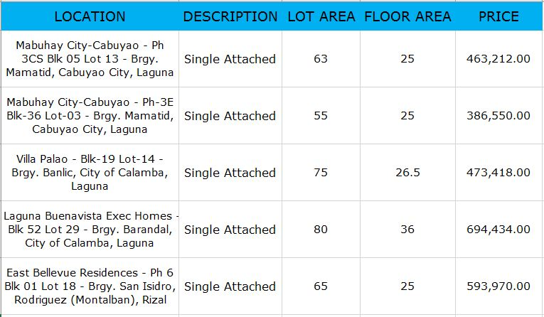 Are you looking for bankruptcy house or foreclosed house to buy for your family or for investment? The Pag-IBIG Fund has many acquired properties for sale in their foreclosure auction this month of April 2018.  In real estate foreclosure listings below from Pag-Ibig Fund, you can find foreclosed homes or house and lot, vacant lot and any other properties. If you are lucky enough, you may acquire one of this properties at a cheap price compared to those in the market! Happy Hunting!  Disclaimer: Jbsolis.com is not affiliated with Pag-Ibig Fund. All the information had been verified through Pag-Ibig website. We encourage you to transact only with Pag-Ibig authorized agent in their office when participating in an auction.