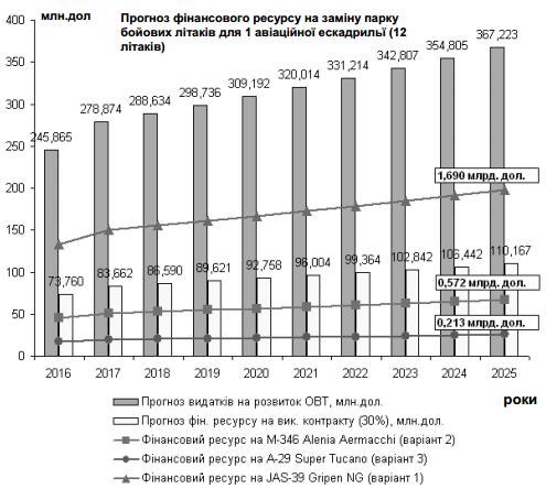 Проблема заміни парку бойових літаків у Україні