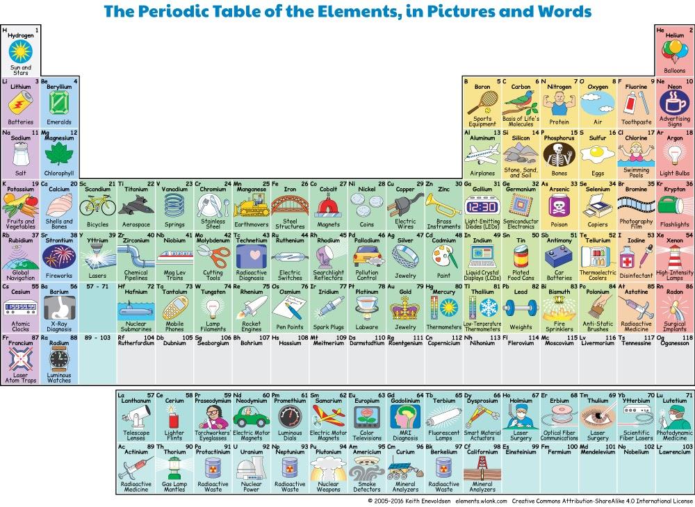 Cienciascigii tabla peridica interactiva 2do ao tabla peridica interactiva 2do ao tomar en cuenta para su carnet del elemento qumico urtaz Choice Image