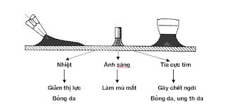 Hình ảnh các loại bức xạ phát sinh trong quá trình hàn, cắt