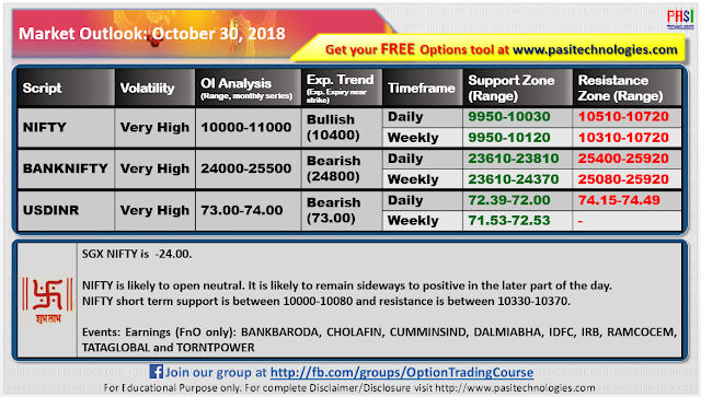 Indian Market Outlook: October 30, 2018