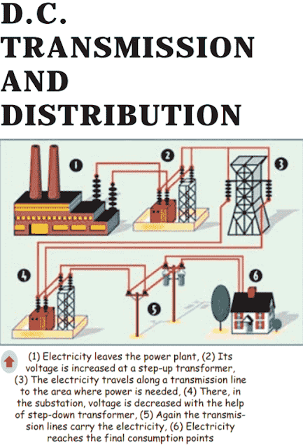 HVDC Transmission and Distribution System Network