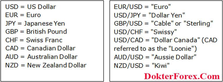 Daftar Mata Uang Dalam Forex