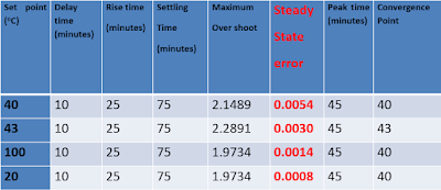 The response characteristics of the hardened control system