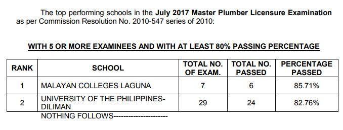 Master Plumber top performing schools