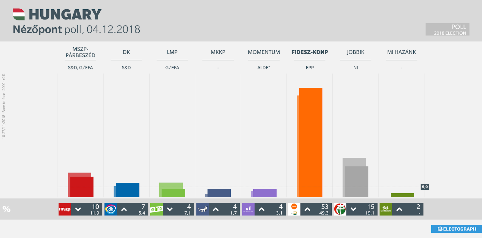 HUNGARY: Nézőpont poll chart, 4 December 2018