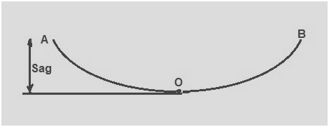 Sag in Overhead Transmission Line and Its Calculation | Electrical