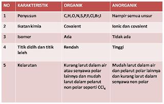 perbedaan senyawa karbon organik dan anorganik,beserta contohnya,pdf,limbah,sampah organik dan anorganik,pupuk,antara,