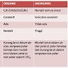 Perbedaan Senyawa Organik dan Anorganik Berdasarkan Ciri-Cirinya