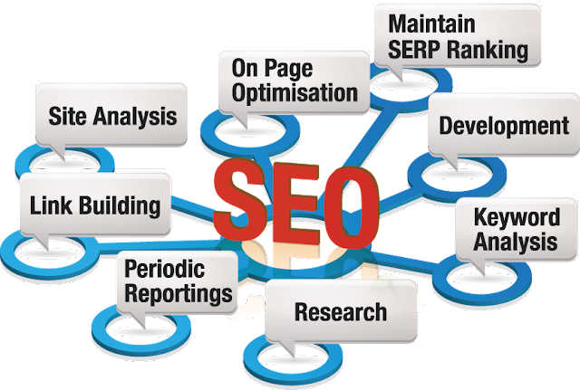 SEO, ON-Page, OFF-Page, Design, Tools, Keyword, Analysis, Global, Local, White-Hat, Black-Hat, Keyword Research, SEMrush, Google Keyword Planner, Meta-Title, All-page, post, Abbr – Title-Attribute, URL-Structure & Layout, Meta-Tag, H1, H2, tag, H3, H4, Meta-Keyword, All-post, Image-Alt, Anchor-tag, Permalink, Create-SEO-Friendly, Internal-Linking,                 Robots.txt, Sitemap, Submit-Google-Search-Engine , Google-Web-Master-Tools, Analytic-tools, Sitemap-Submit, Yahoo /Bing/ MSN-Search-Engine-Submit, Bing-webmaster-tools, Submit-Alexa, Submit-Pinterest, Sitemap Submit by Bing,Schema-Markup, SEO Auditor, Instruction, Instrument off-page SEO, Social network,   Popular, Blogs, Comment, Back link,   .Edu Site,  .Gov't Site, Profile Link building, Signature Allow,  Link building,   Directory Submission,  Social bookmarking,  Web 2.0 Submission,  Link Wheel, Web 2.0, article submission, Forum Posting,  Guest posting,   CSS, W3c, RSS Directories Submission,  Classifieds Submission,   Document Sharing,  Infographics Submission,  Video Sharing,  Image Sharing, Question and Answer Comment Back link,  Local Listings, Yellow Pages,   Press release Promotion, Social Shopping Network,  Search Engine Submission ,   Business review,    Blogging,.    Blog Marketing, Link Exchange, Link Baiting, Cross-Linking, PPC Ad Campaign.