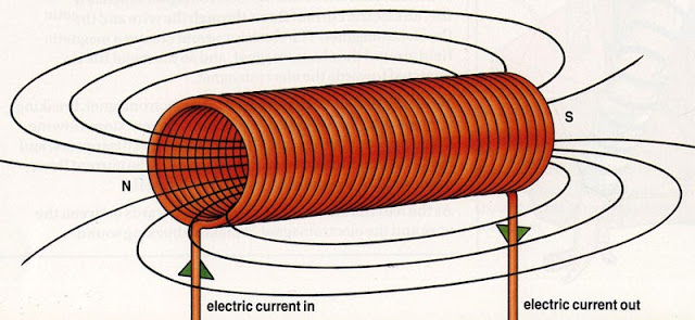 Solenoid - Part of an electromagnet is called a solenoid.